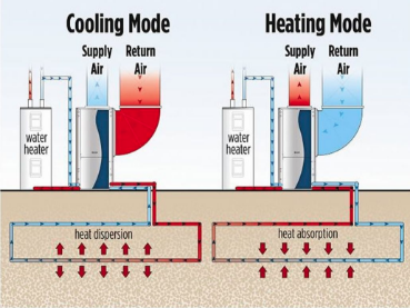 A descriptive image of the heating and cooling processes of geothermal climate control, in which it transfers heat in and out of the ground depending on the season.